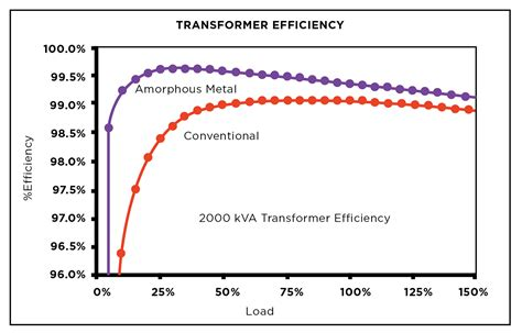 transformer impedance and efficiency new system combats data center pq concerns