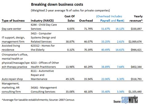 business plan costs the hottest industries to start a business in huffpost