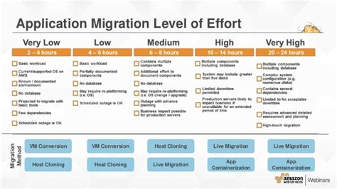 aws migration planning roadmap