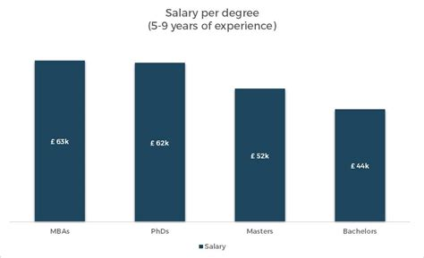 Phd Vs Mba Salaries by Are Phds And Doctorates Worth It