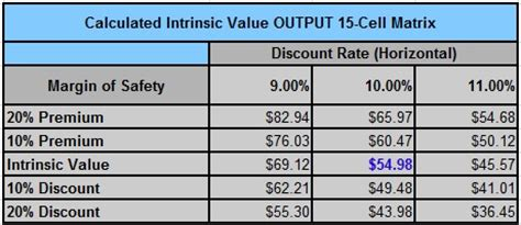 intrinsic value calculator excel template the div net autoliv not a classic dividend growth stock