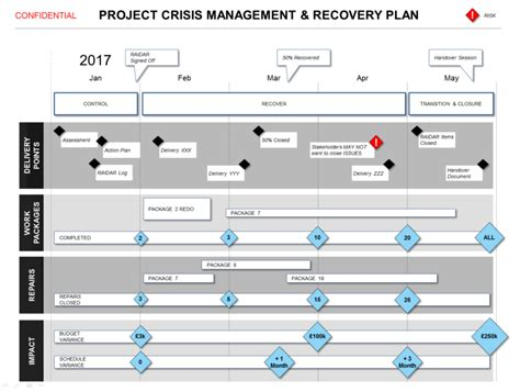 Project Recovery Plan Template powerpoint project crisis recovery plan template