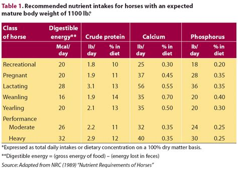 nutritional requirements table horses 101 feeding