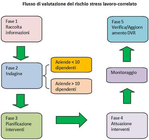documento valutazione rischi ufficio esempio valutazione dei rischi specifici stress lavoro correlato
