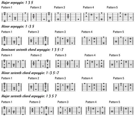guitar scale diagrams neck wiring diagram schemes