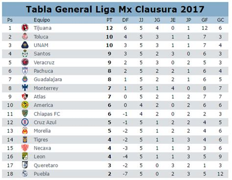 tabla general liga mx 2017 tabla general del clausura 2017 en la jornada 5 del futbol