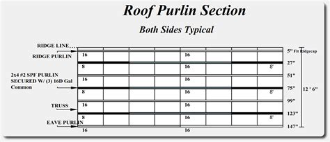 pole barn post spacing and size tables how to install pole barn purlins pole barns pole
