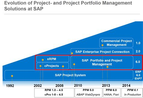 project management in a nutshell for sap solution manager 7 2 sap blogs