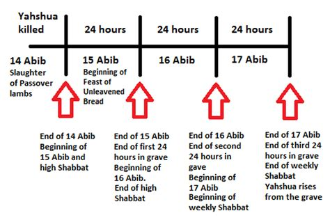 What Calendar Did Jesus Use Timeline Chart Of Yahshua S And Resurrection