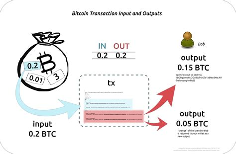 bitcoin transaction how a bitcoin transaction works