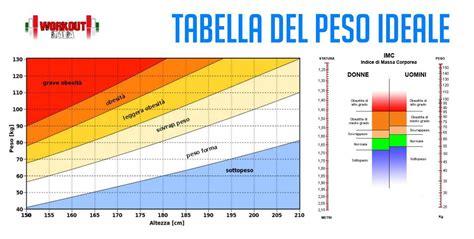 sono grassa test peso ideale e bmi calcola il peso ideale con un facile test