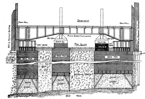 Types Of House Foundations file caissons 1898 jpg wikimedia commons