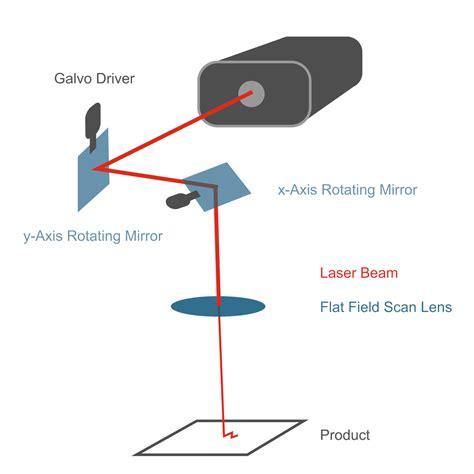 laserscanner layout alltec gmbh make your mark other vector scanning laser