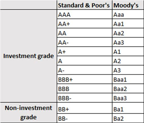 credit ratings table want to invest in corporate bonds here s how to weigh up how risky they are
