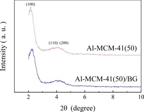xrd pattern mcm 41 f2 sensors 11 04060 bromocresol green mesoporous silica