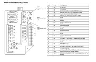 Nissan Altima Fuse Box 2006 Nissan Altima Fuse Box Diagram