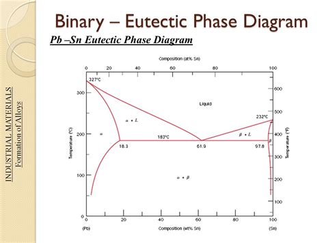 binary peritectic phase diagram eutectic phase diagram ppt 28 images ppt eutectic and peritectic systems powerpoint ppt the