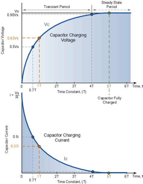 voltage across a capacitor when charged by a constant current source rc charging circuit tutorial rc time constant