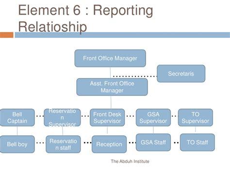 Desk Manager Operasional by Description Kelompok 3