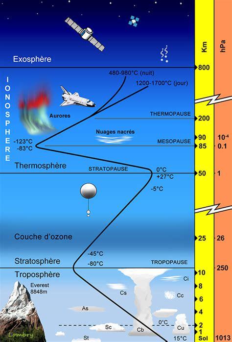 Armosphere L compendium du syst 232 me solaire la terre