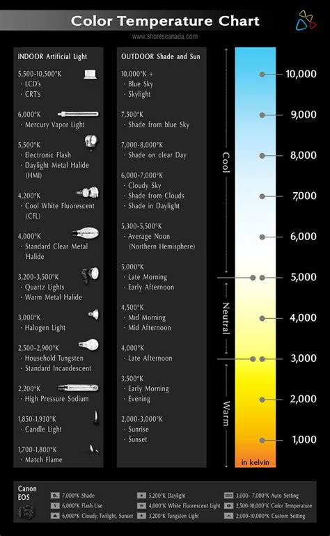 led color temperature chart color temperature meter search 照明設計