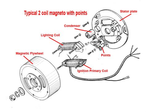 magneto coil wiring diagram wiring diagram with description