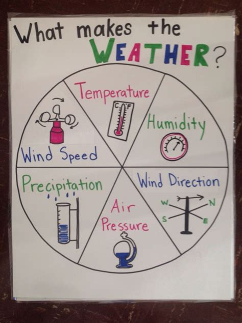 explaining frost patterns contamination speed of 93 best images about science anchor charts on pinterest