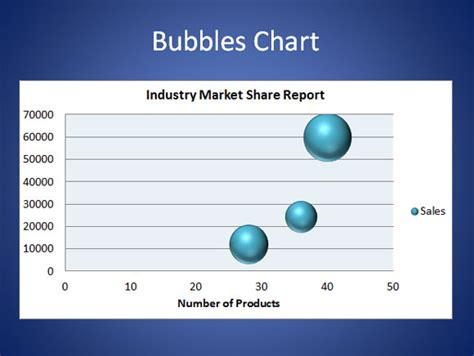 how to make a bubble chart in powerpoint 2010