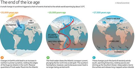 ice ages kaiserscience
