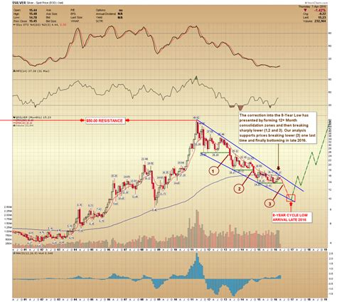 silver cup and handle chart pattern is 500 silver possible gold eagle news
