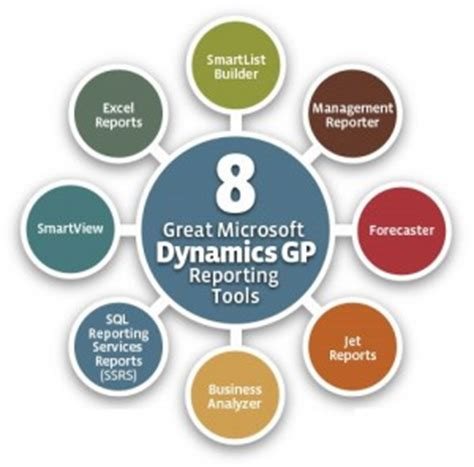 best reporting tool chart 8 best microsoft dynamics gp reporting