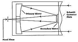 select   telescope telescopescom