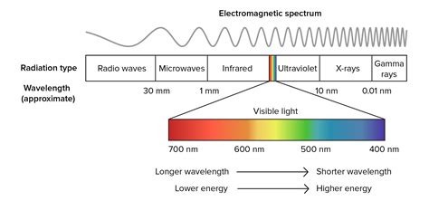 electromagnetic spectrum colors how color light can aging heal