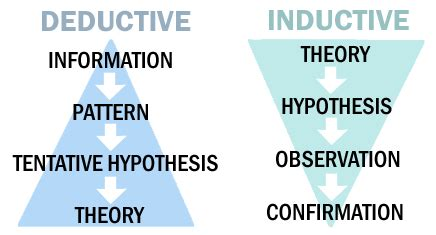 define induction vs deduction define induction scientific method 28 images forensics understanding the scientific method