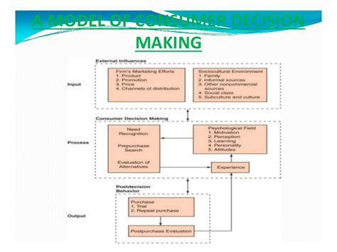 visual communication design for decision making during emergency situations consumer decision making process