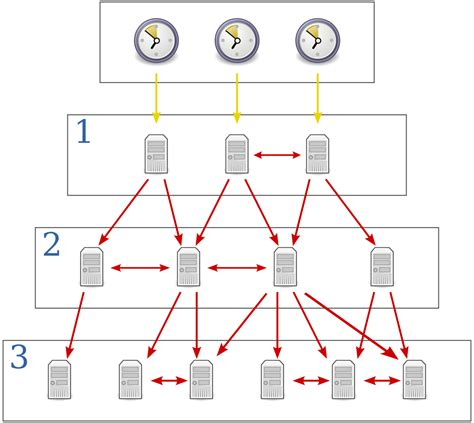 computer network time synchronization the network time protocol on earth and in space second edition books network time protocol network time protocol