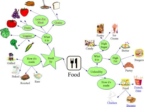 what is concept food concept map saranderson155class