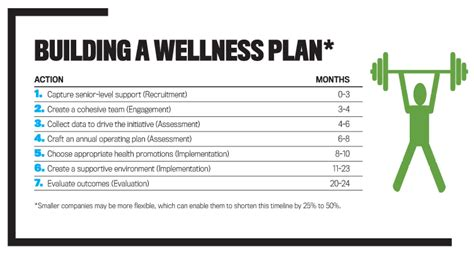 personal wellness plan template saving money through wellness programs strategic finance