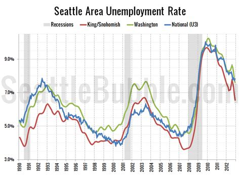 seattle area keeps adding washington unemployment