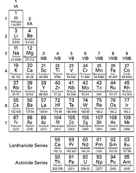pattern of atomic numbers new who rearranged the periodic table by atomic number