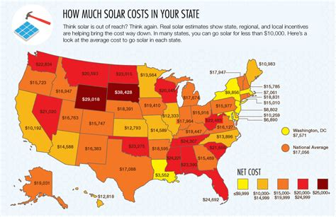how much is solar what you need to about solar panels before going green