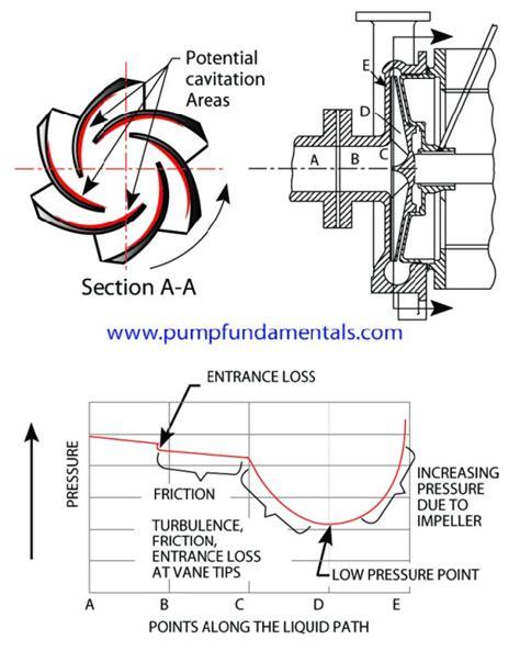 design pressure definition visual pump glossary