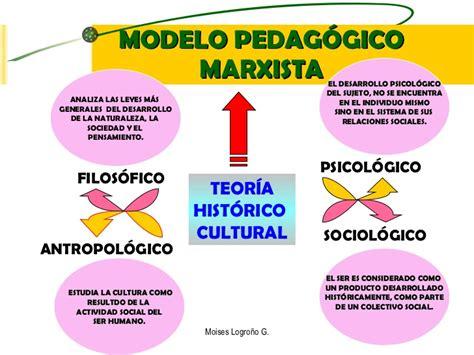 Modelo Curricular Historico Cultural Modelos Pedagogicos