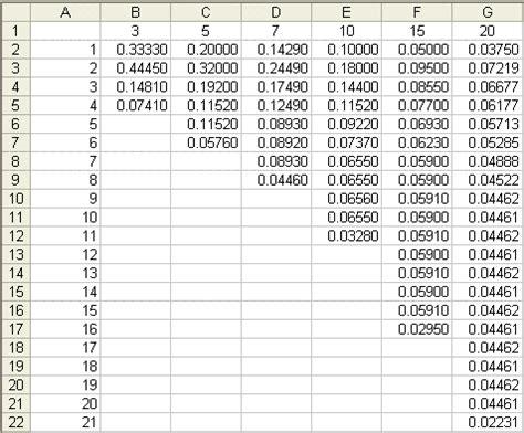 macrs depreciation table vertola