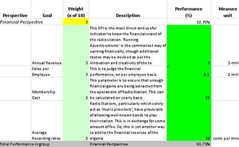 kpi performance review template kpis template in excel for radio station