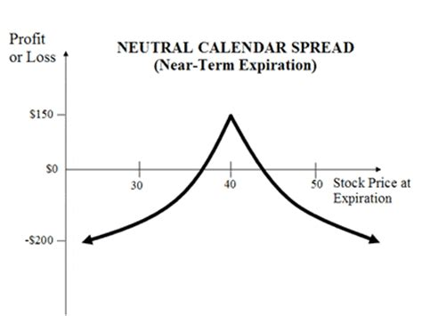 Selling Calendar Spreads Calendar Option Spreads Using Time Decay To Your Advantage