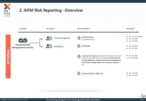 aifmd reporting template the monitoring delegation of the risk management