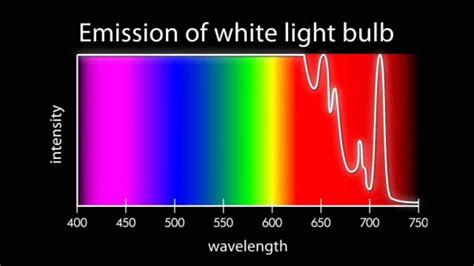 Where Does Light Come From by Where Does Color Come From Light Part 2