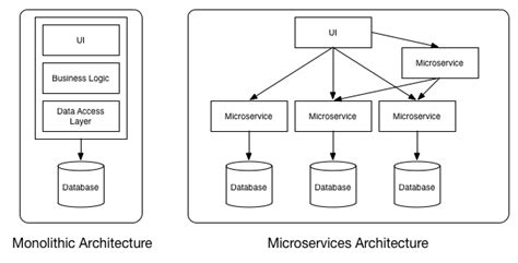 monolithic design meaning microservices definition principles and benefits