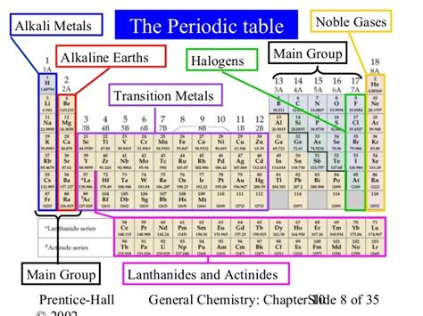 halogen elements periodic table periodic table with alkali metals halogens